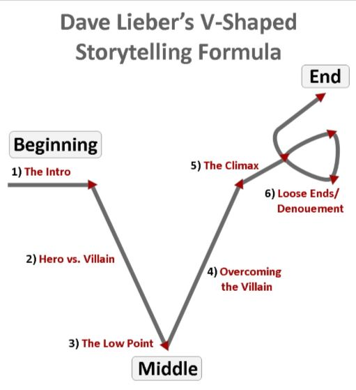 Dave-Lieber-business-storytelling-training